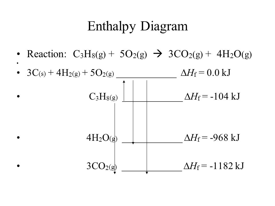Enthalpy Diagram Reaction: C3H8(g) + 5O2(g)  3CO2(g) + 4H2O(g)