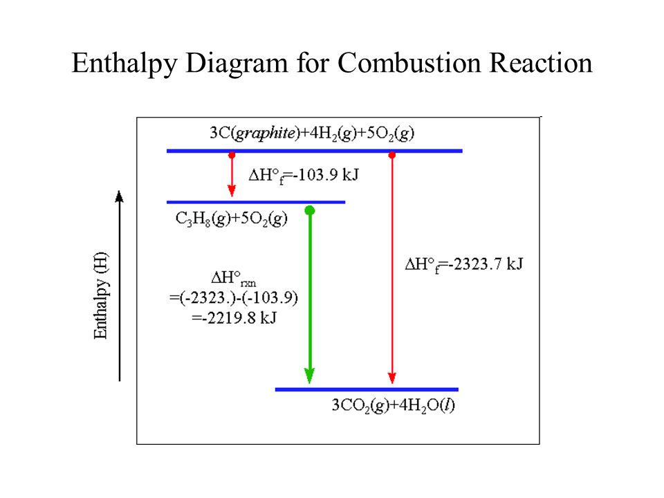 Enthalpy Diagram for Combustion Reaction