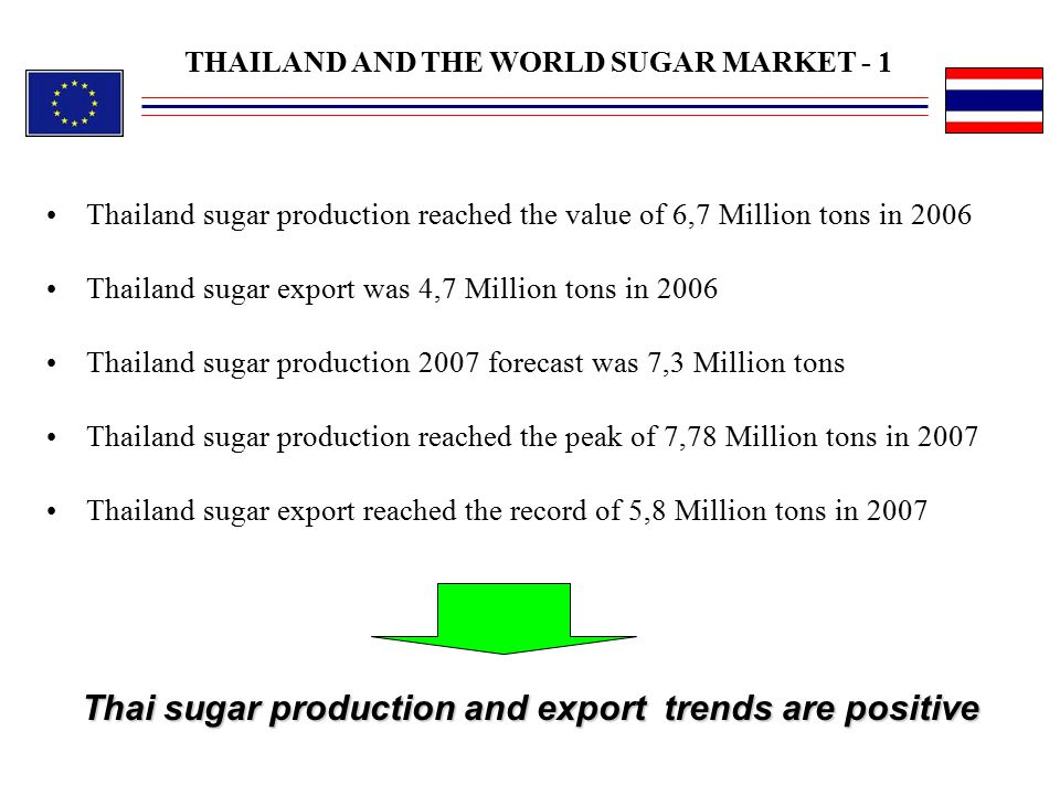 Thai sugar production and export trends are positive