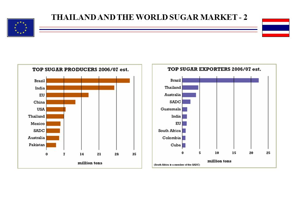 THAILAND AND THE WORLD SUGAR MARKET - 2