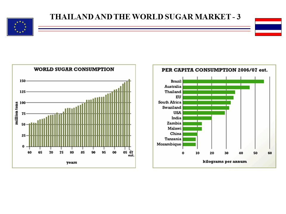THAILAND AND THE WORLD SUGAR MARKET - 3