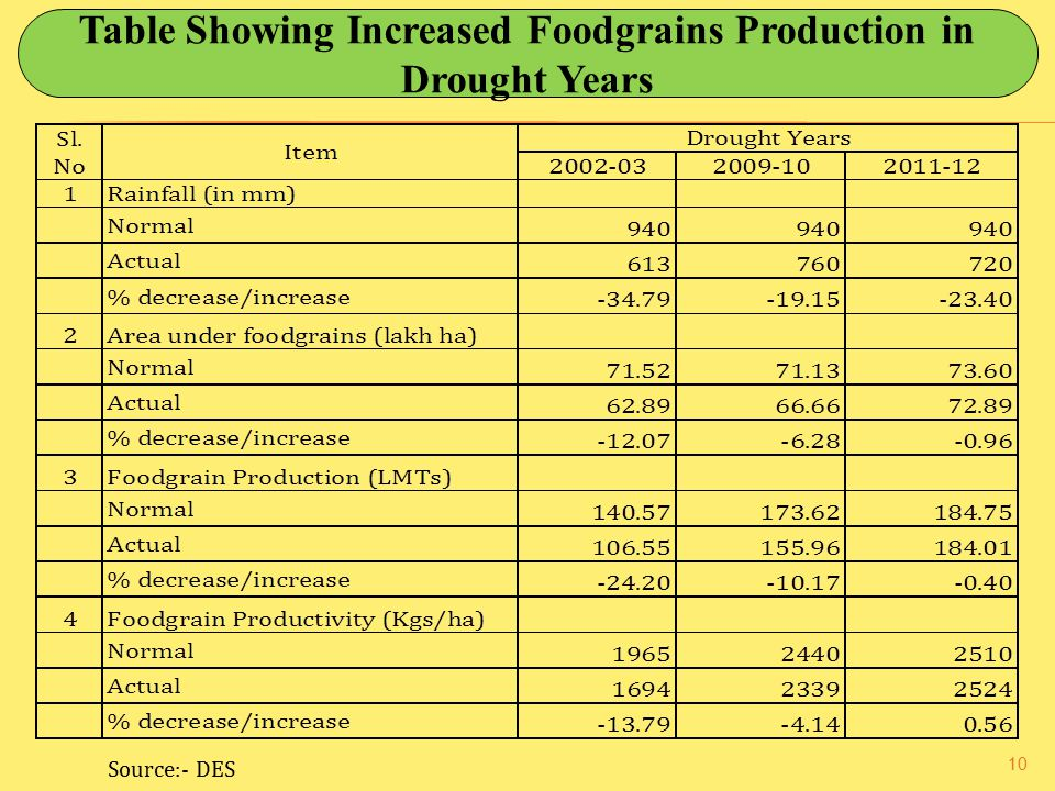 Table Showing Increased Foodgrains Production in Drought Years
