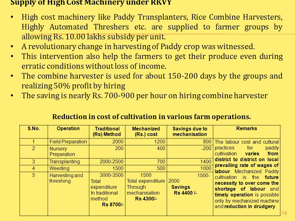 Traditional (Rs) Method Savings due to mechanisation