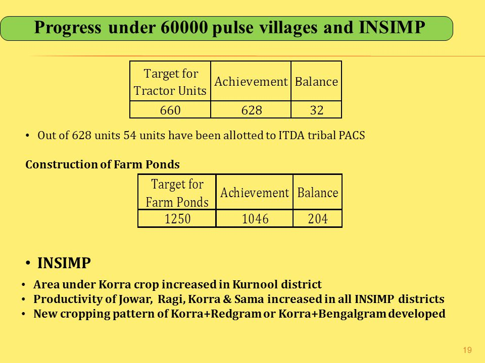 Progress under 60000 pulse villages and INSIMP