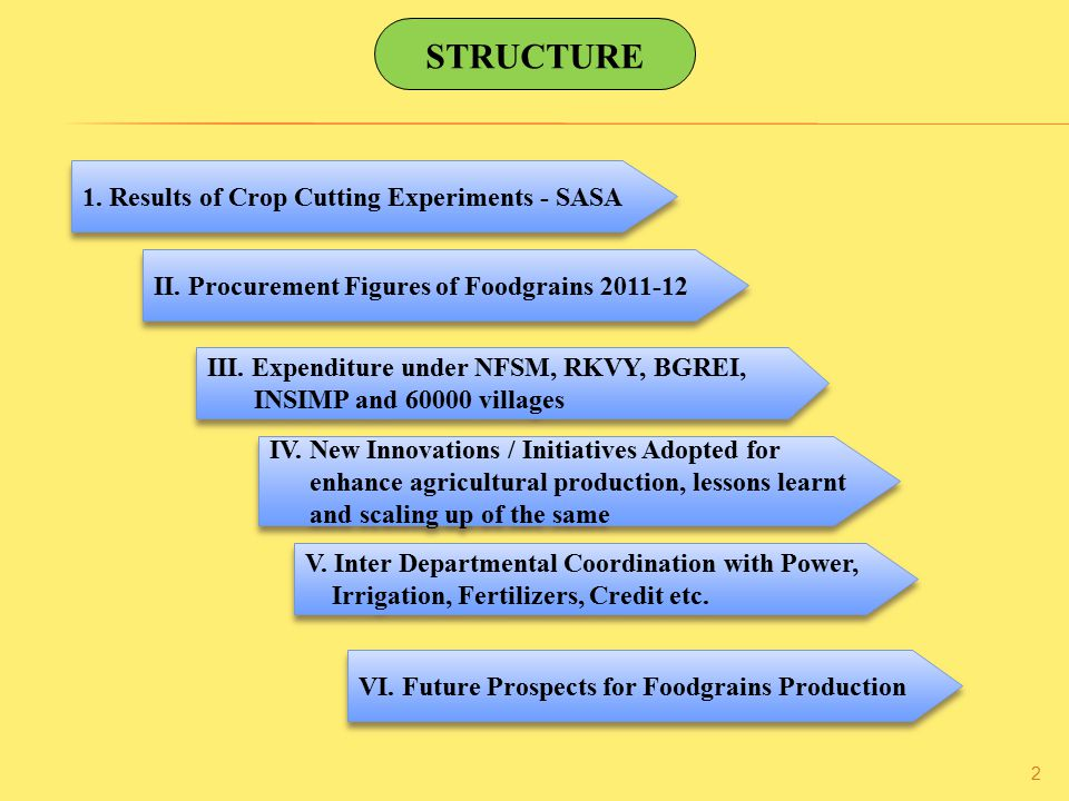 STRUCTURE 1. Results of Crop Cutting Experiments - SASA