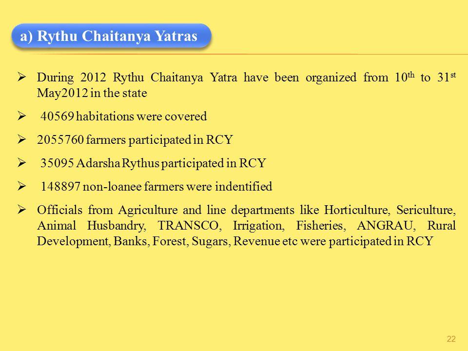 a) Rythu Chaitanya Yatras