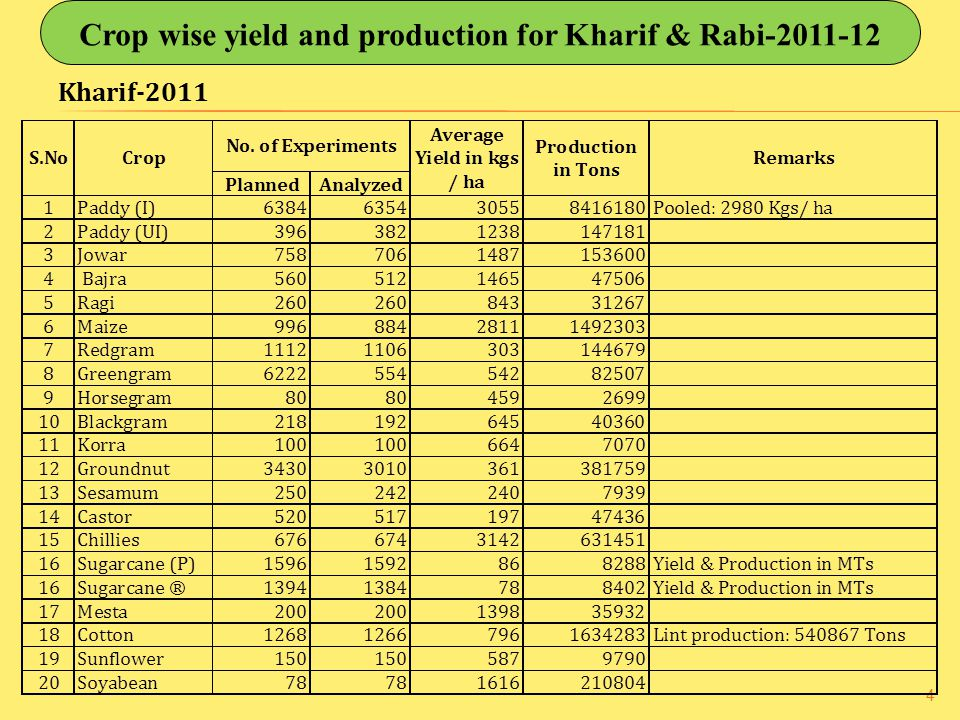 Crop wise yield and production for Kharif & Rabi-2011-12