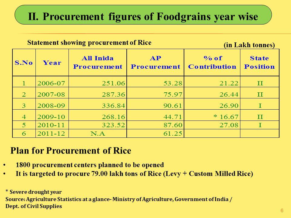 II. Procurement figures of Foodgrains year wise