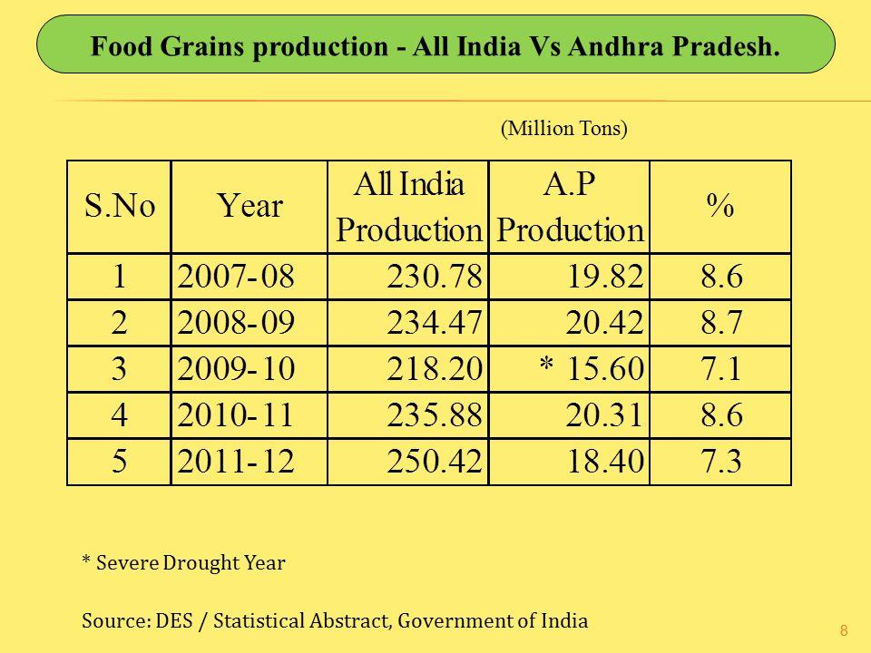 Food Grains production - All India Vs Andhra Pradesh.