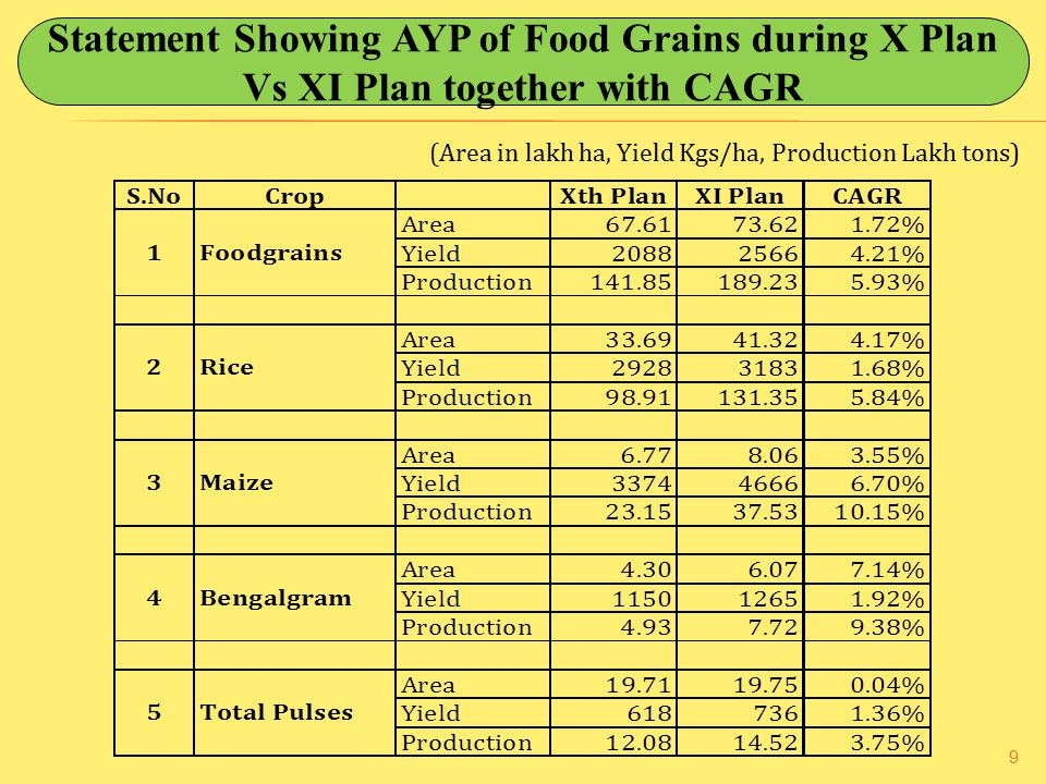 Statement Showing AYP of Food Grains during X Plan Vs XI Plan together with CAGR