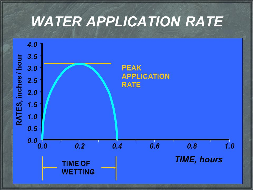 WATER APPLICATION RATE