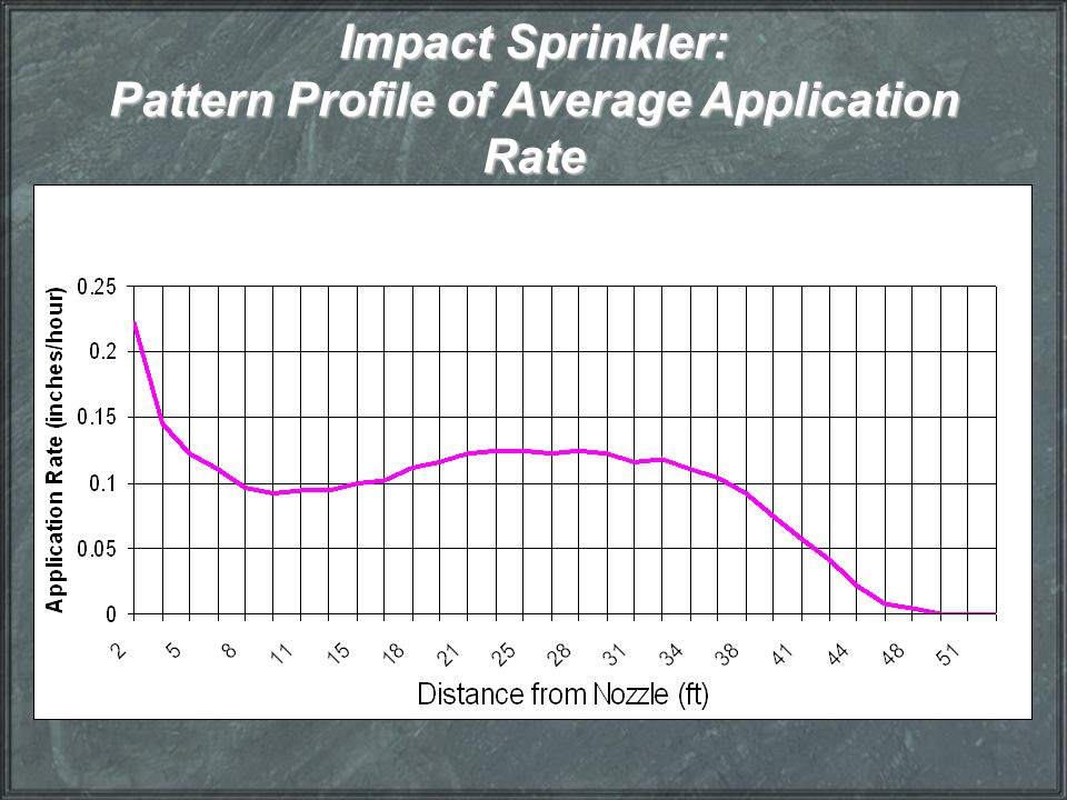 Impact Sprinkler: Pattern Profile of Average Application Rate