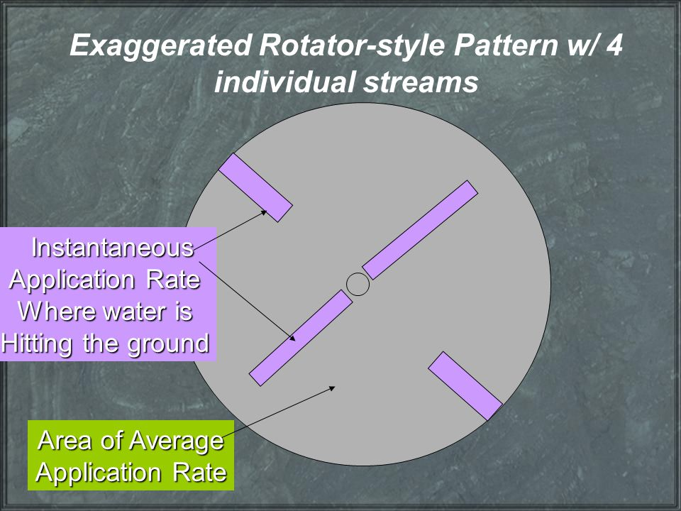 Exaggerated Rotator-style Pattern w/ 4 individual streams