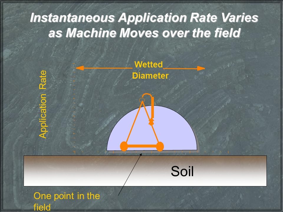 Instantaneous Application Rate Varies as Machine Moves over the field