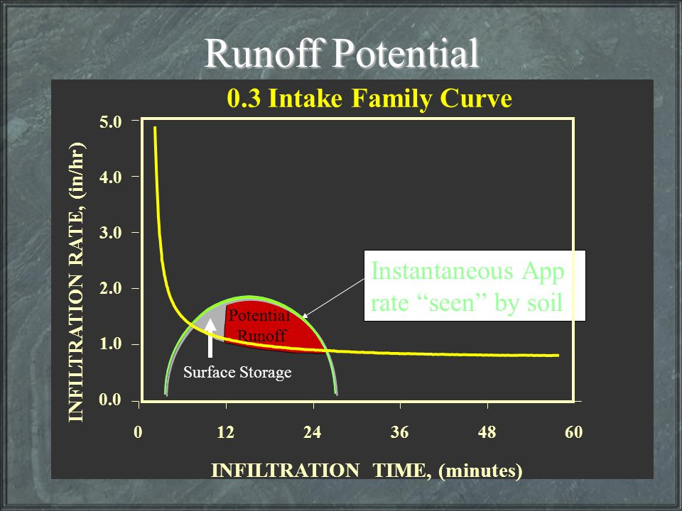 Runoff Potential 0.3 Intake Family Curve