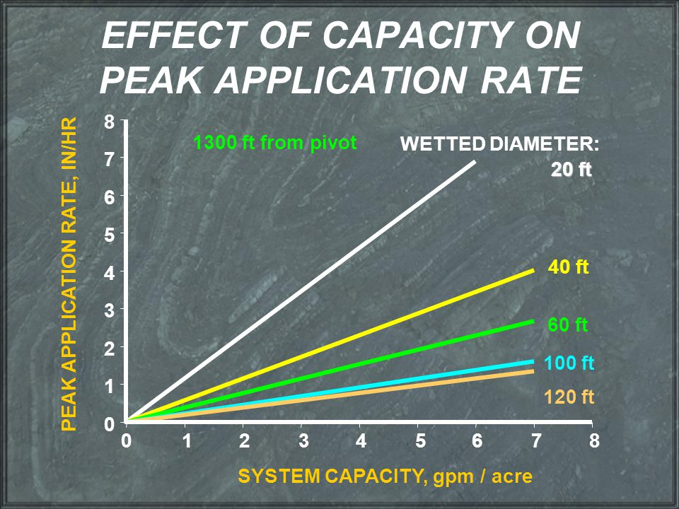 EFFECT OF CAPACITY ON PEAK APPLICATION RATE