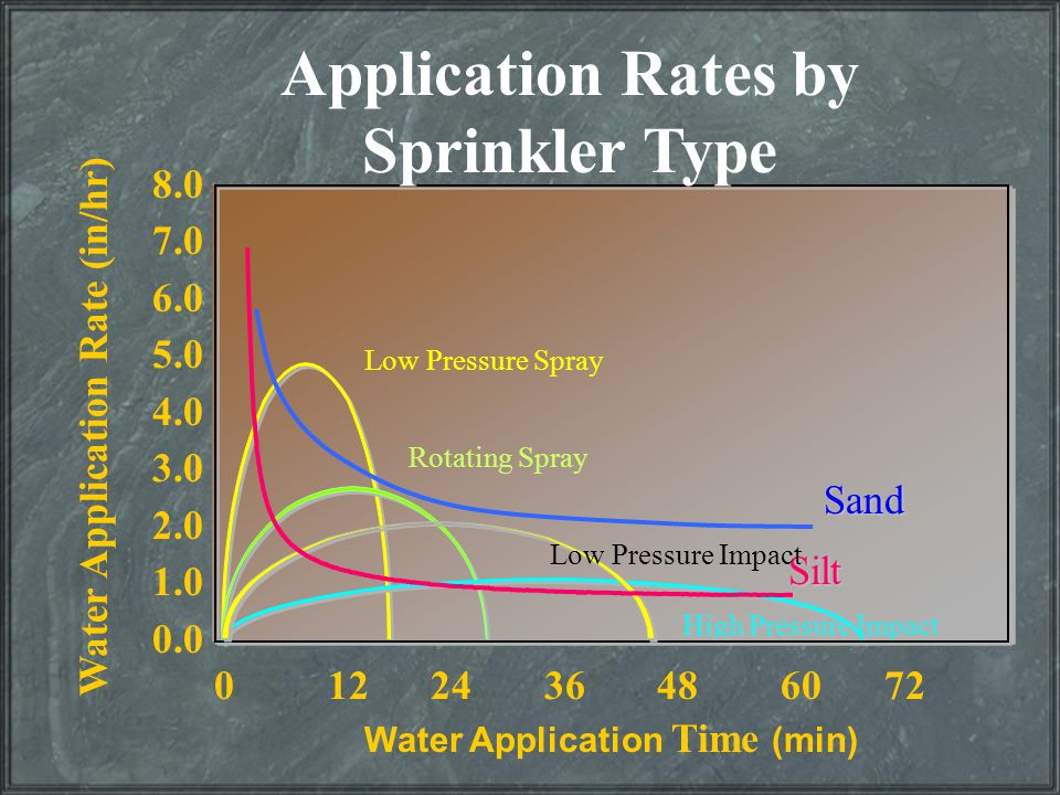 Application Rates by Sprinkler Type