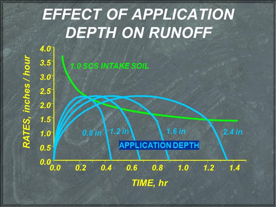 EFFECT OF APPLICATION DEPTH ON RUNOFF