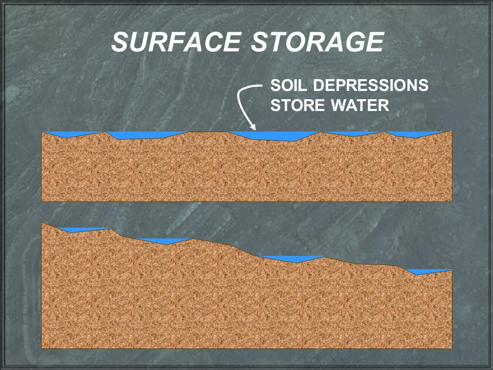 SURFACE STORAGE SOIL DEPRESSIONS STORE WATER