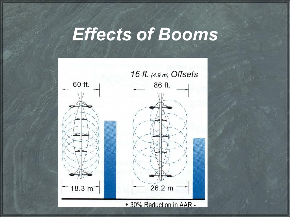 Effects of Booms