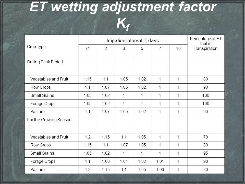ET wetting adjustment factor Kf