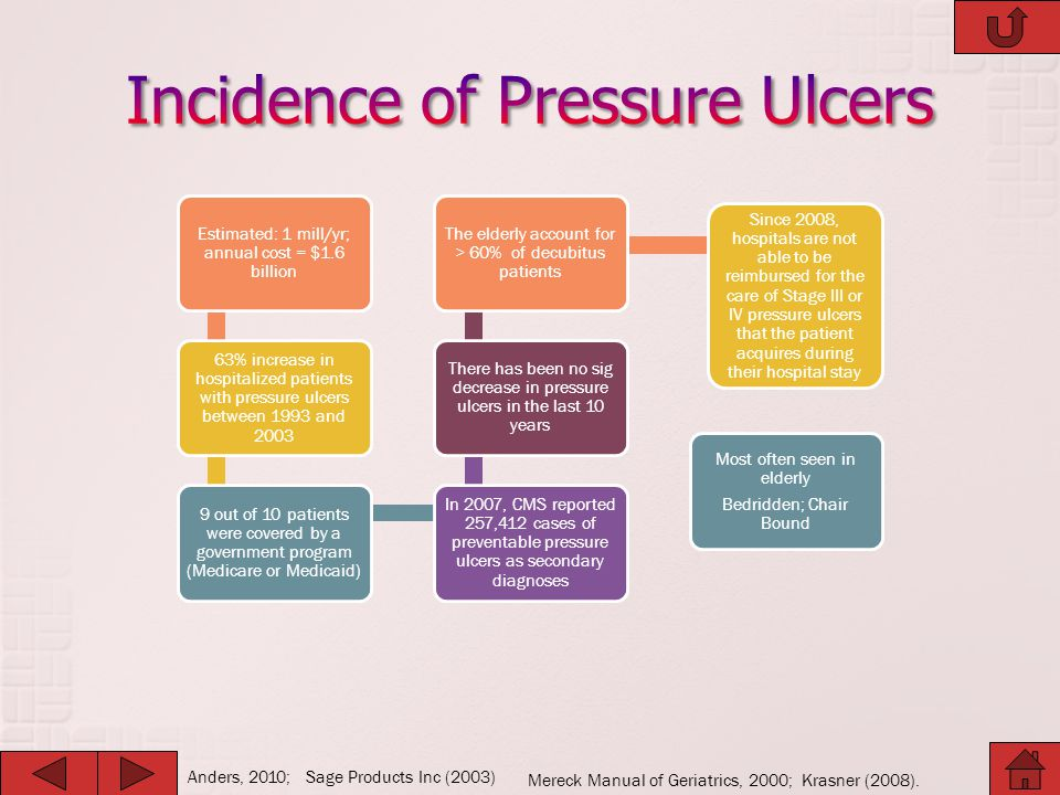 Incidence of Pressure Ulcers