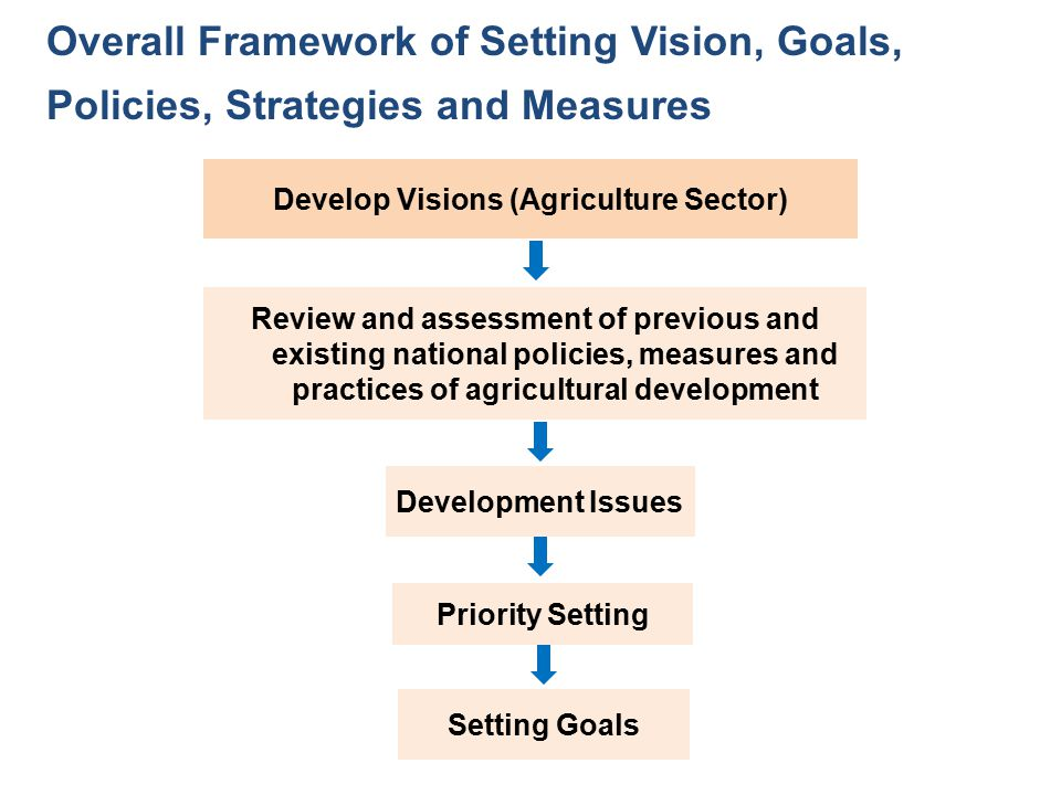 Develop Visions (Agriculture Sector)