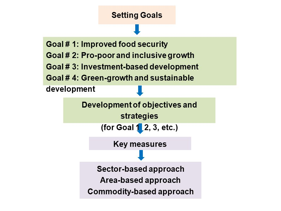 Goal # 1: Improved food security