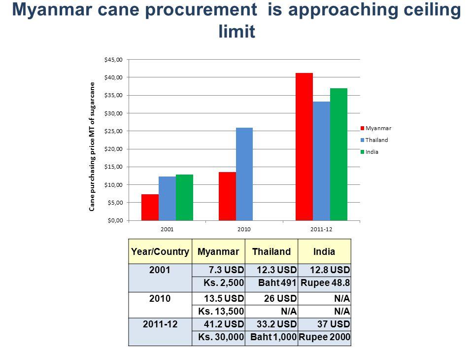Myanmar cane procurement is approaching ceiling limit