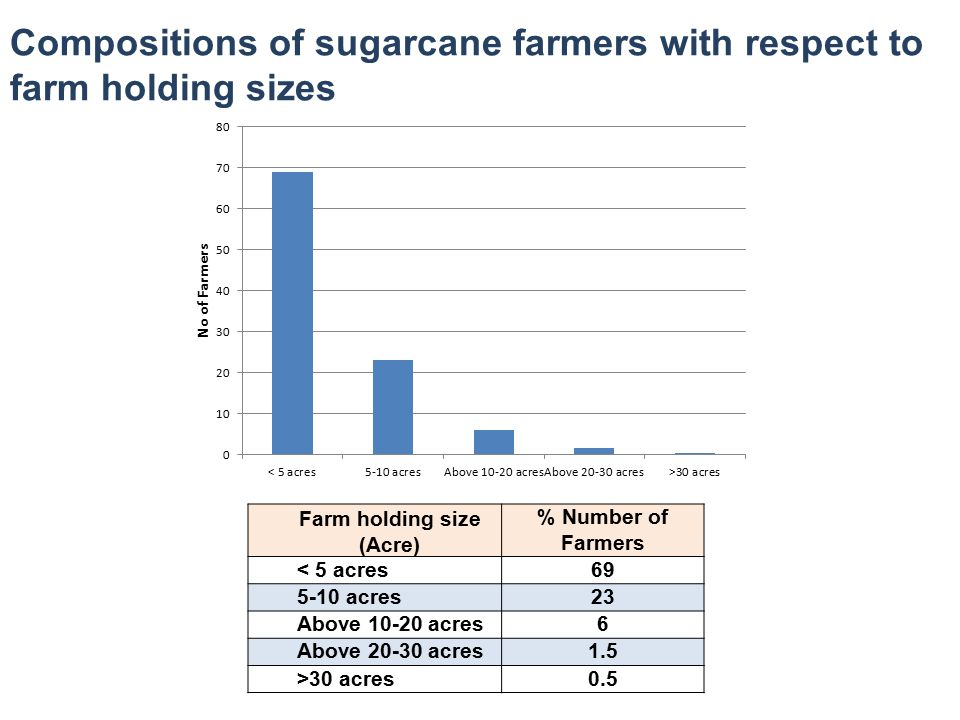 Compositions of sugarcane farmers with respect to farm holding sizes