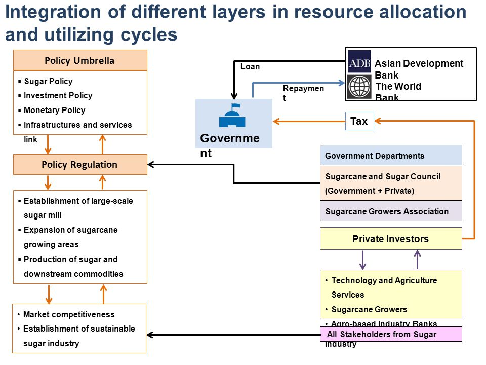 Integration of different layers in resource allocation and utilizing cycles