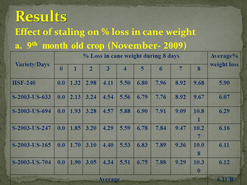 % Loss in cane weight during 8 days