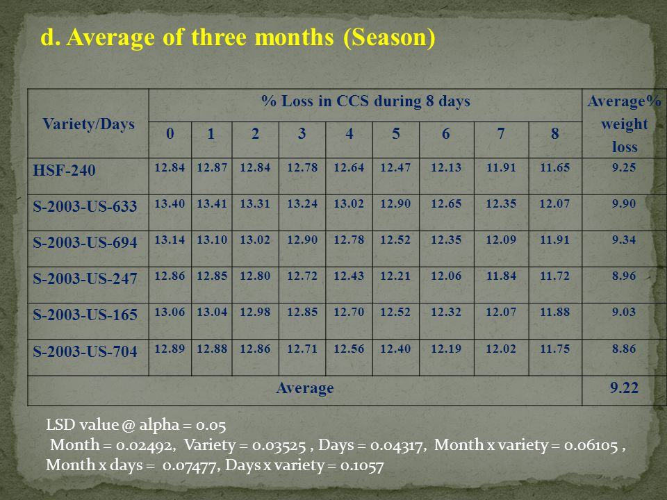 % Loss in CCS during 8 days