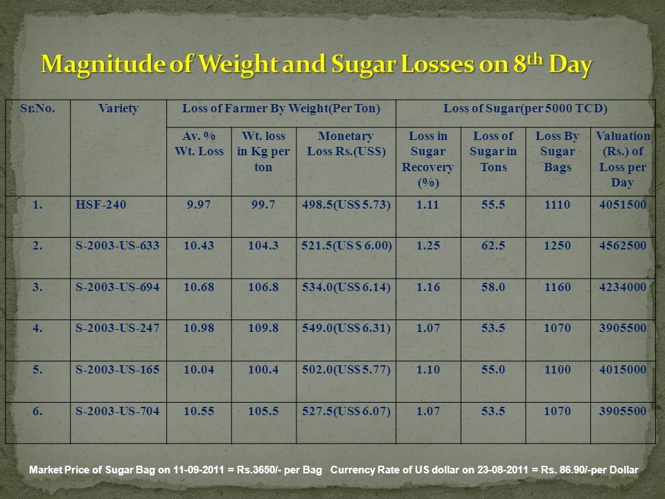 Magnitude of Weight and Sugar Losses on 8th Day
