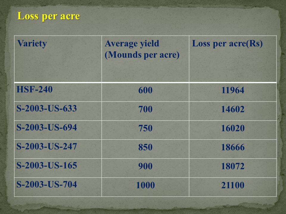 Loss per acre Variety Average yield (Mounds per acre)