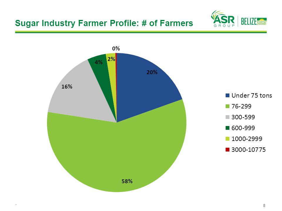 Sugar Industry Farmer Profile: # of Farmers