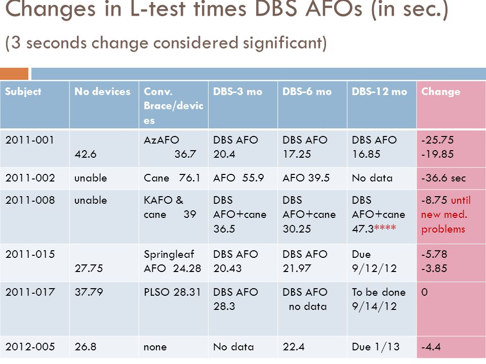 Changes in L-test times DBS AFOs (in sec