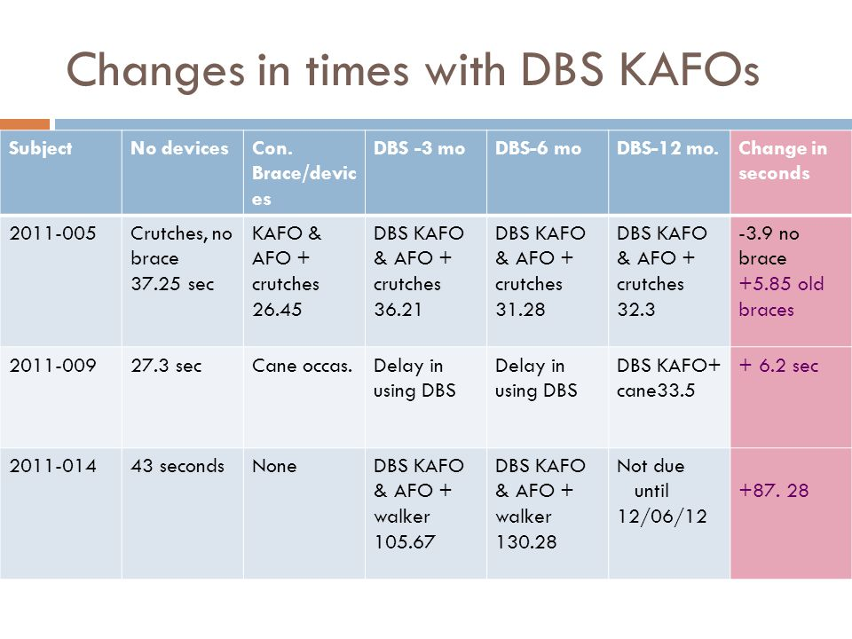 Changes in times with DBS KAFOs
