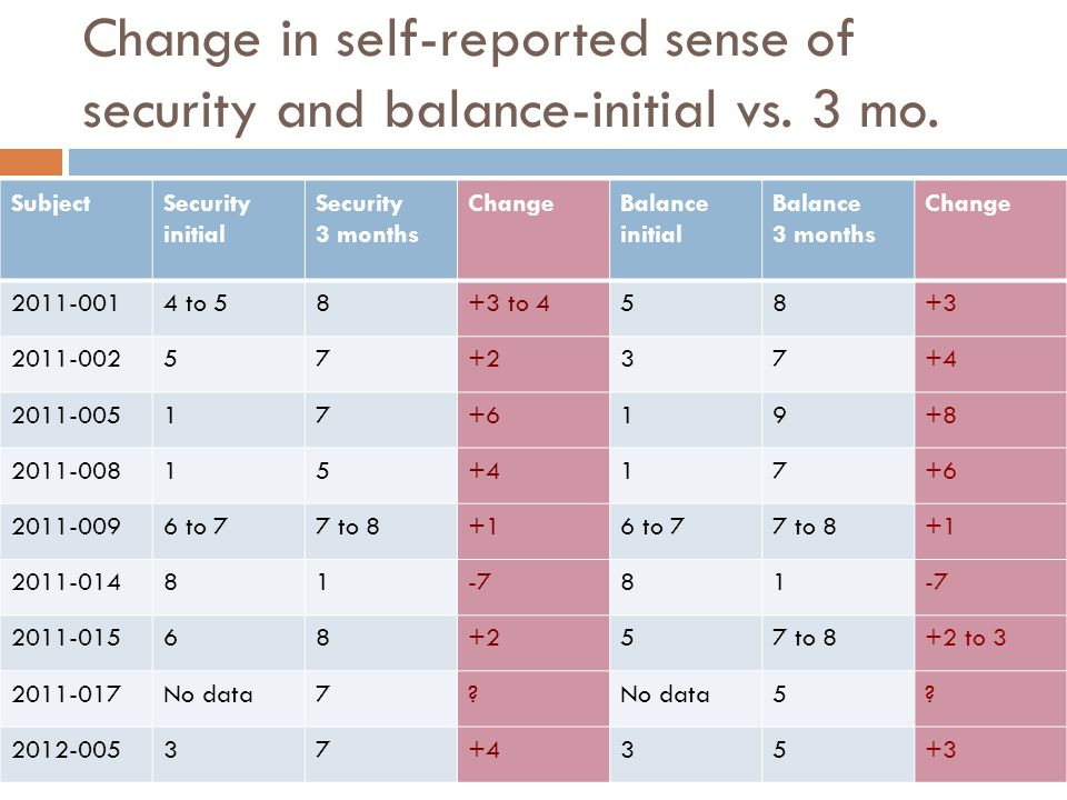 Change in self-reported sense of security and balance-initial vs. 3 mo.