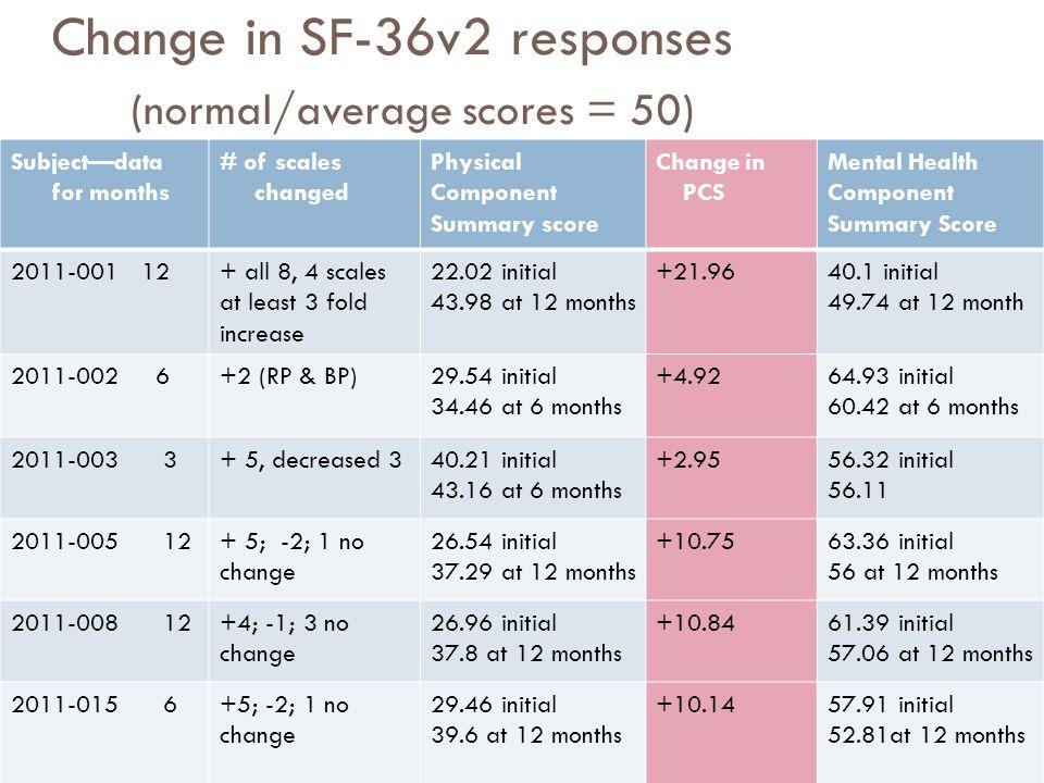 Change in SF-36v2 responses (normal/average scores = 50)