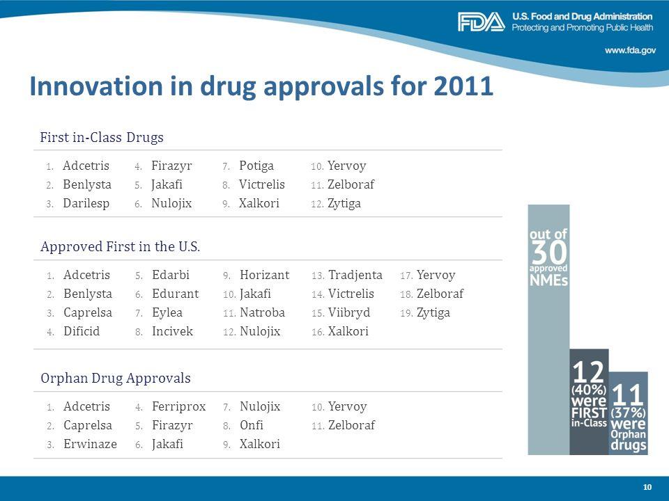 Innovation in drug approvals for 2011
