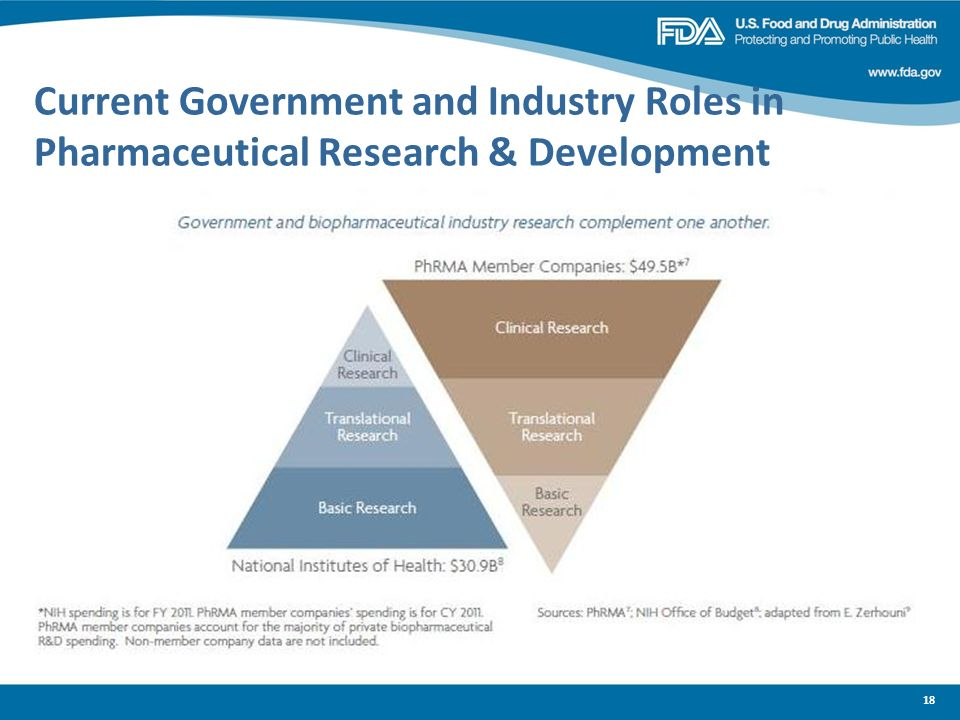 Current Government and Industry Roles in Pharmaceutical Research & Development