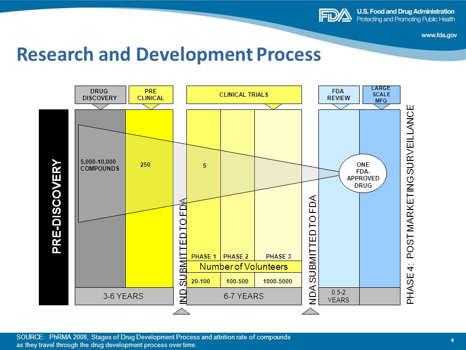 Research and Development Process