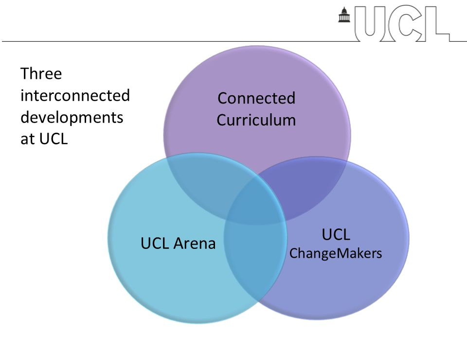 Connected Curriculum UCL ChangeMakers UCL Arena Three interconnected developments at UCL