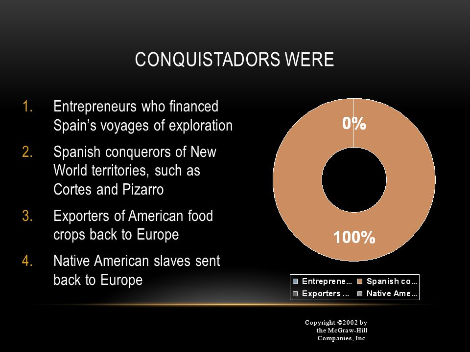 Conquistadors were Entrepreneurs who financed Spain's voyages of exploration.