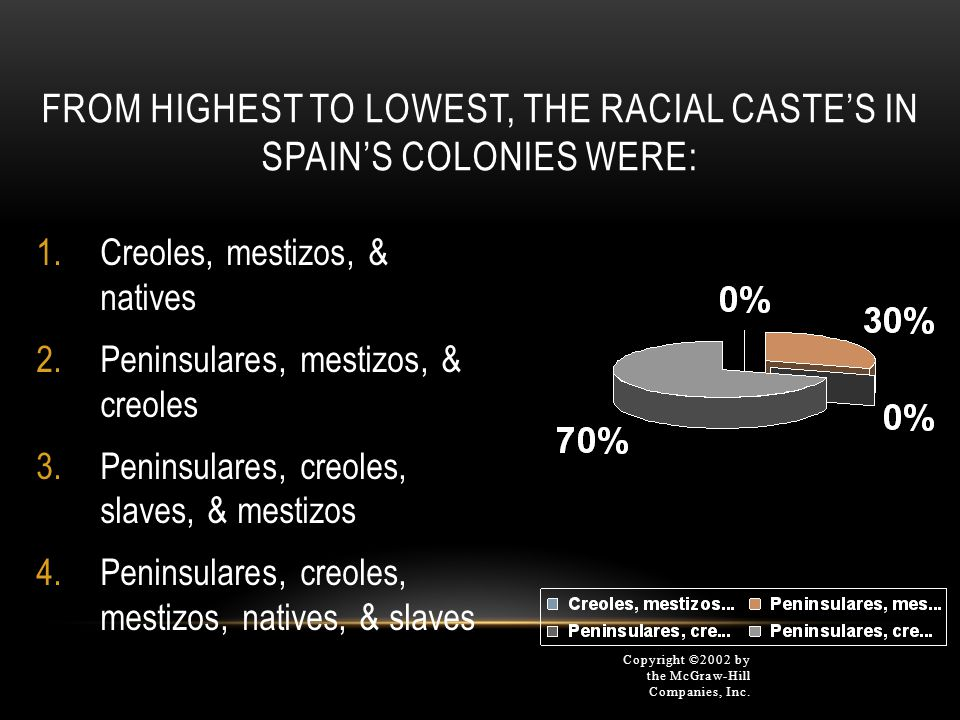 From highest to lowest, the racial caste's in Spain's colonies were: