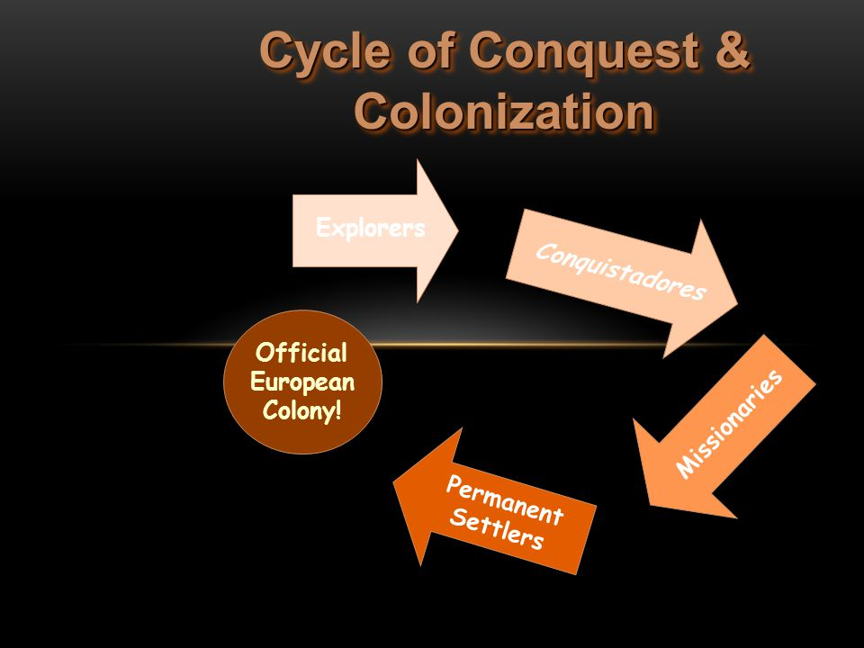 Cycle of Conquest & Colonization Official European Colony!