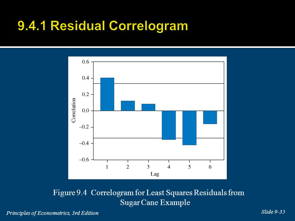 9.4.1 Residual Correlogram Figure 9.4 Correlogram for Least Squares Residuals from Sugar Cane Example.