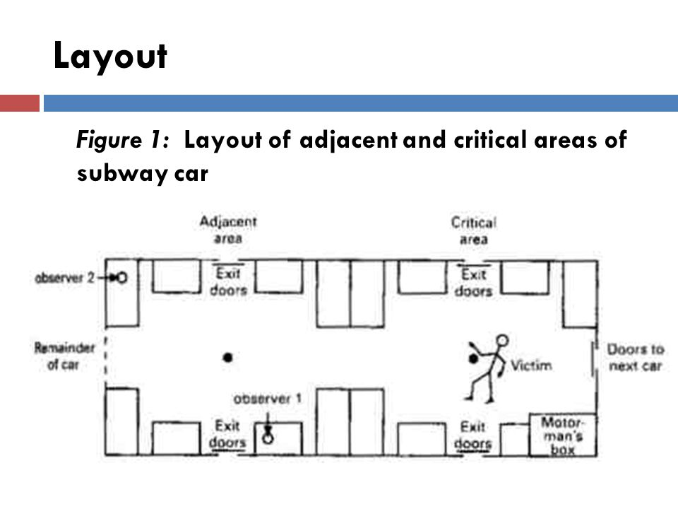 Layout Figure 1: Layout of adjacent and critical areas of subway car.