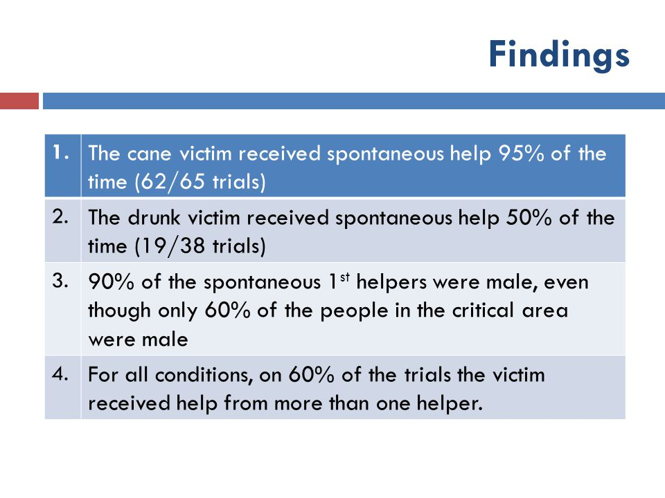 Findings 1. The cane victim received spontaneous help 95% of the time (62/65 trials) 2.